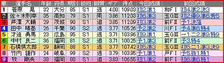 a.久留米競輪12R