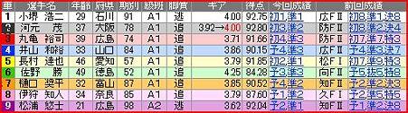 a.富山競輪10R