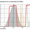 写真: Transmission Curve Astronomik CLS Filter