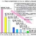 Photos: 放出率推移 20111117